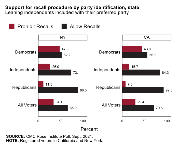 POLL RESULTS GRAPHIC 1: Support for recall procedure by party identification, state