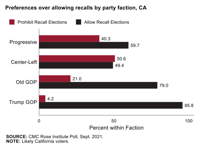 POLL RESULTS GRAPHIC 2: Preferences over allowing recalls by party faction, CA