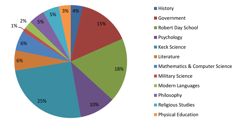 A pie chart showing the breakdown of faculty survey respondents by department