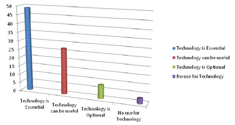A chart showing the majority of survey respondents considered technology essential