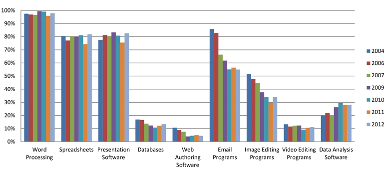 A chart showing the top software applications used by students