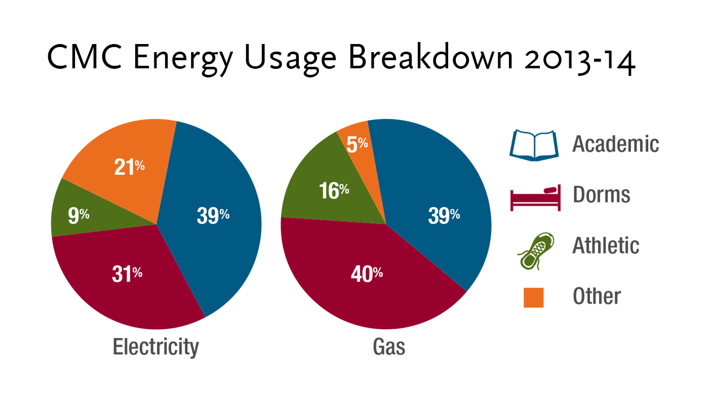 Energy usage breakdown
