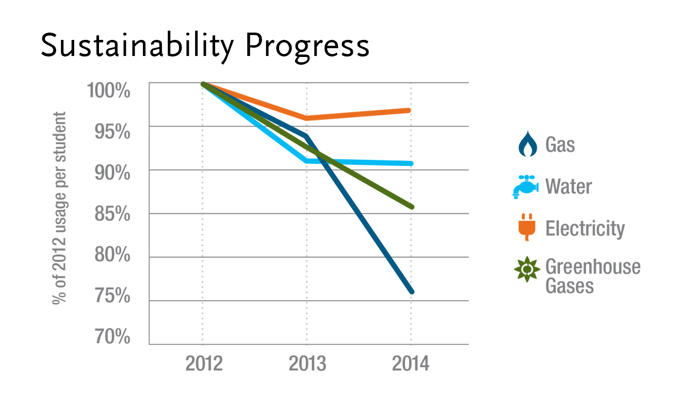 Progress with sustainability