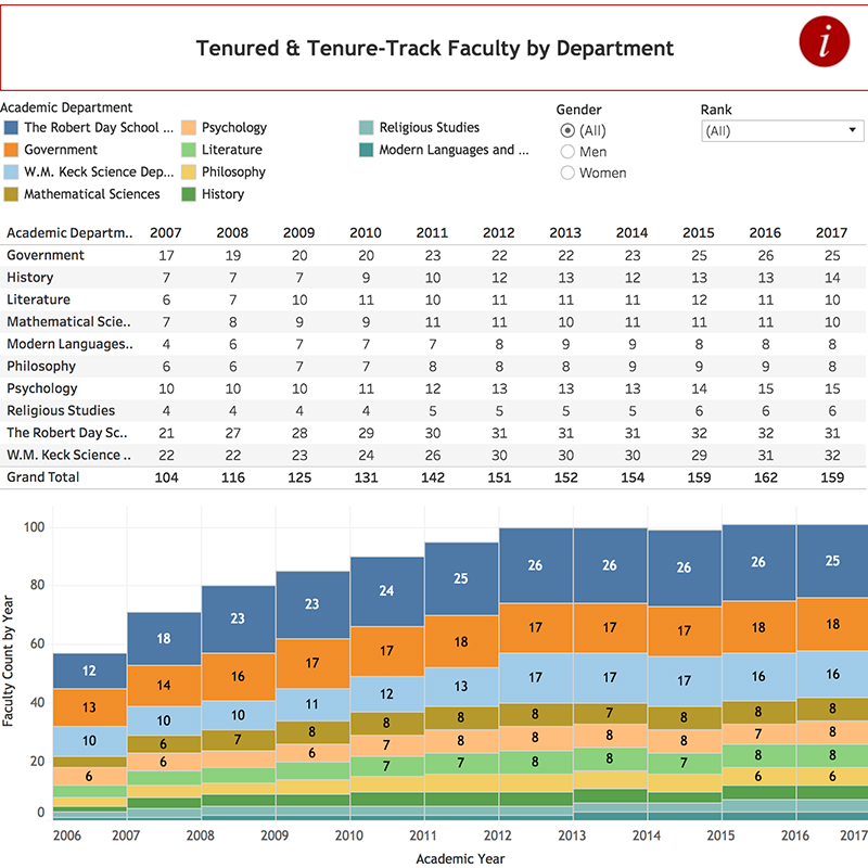 Faculty by department chart