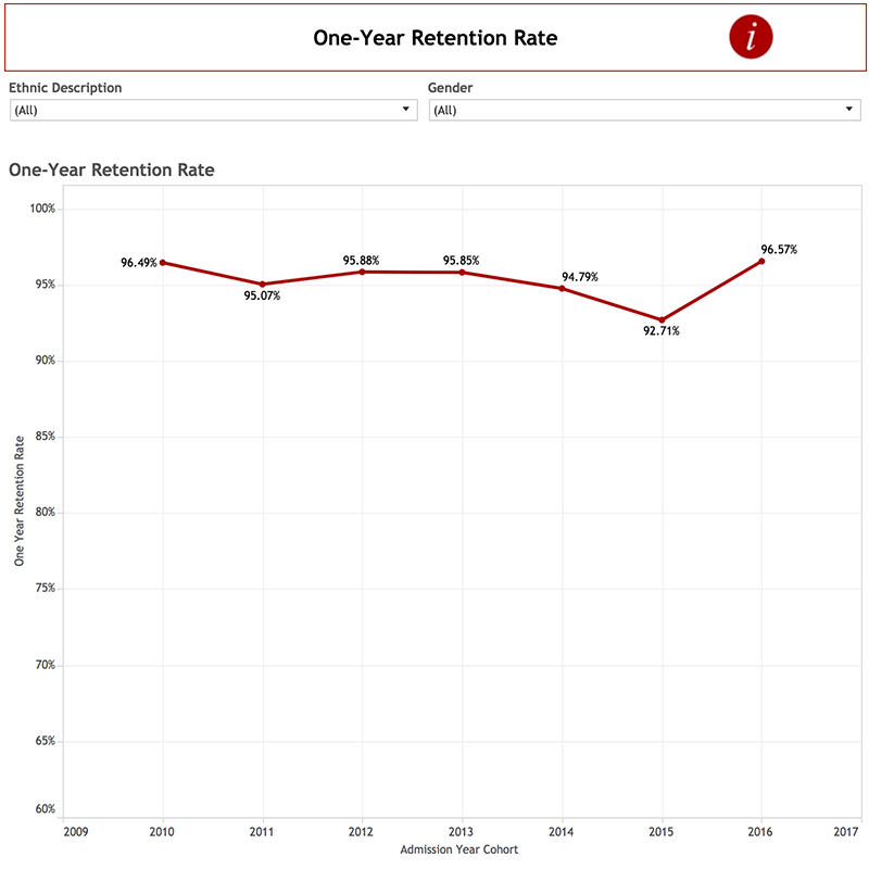 One-Year Retention Rate Chart