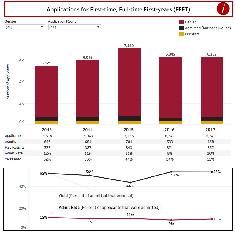 Applications for First-time, Full-time First years (FFFT) Chart