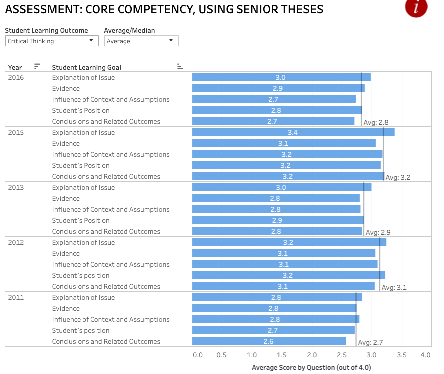 Core Competency Assessment Chart