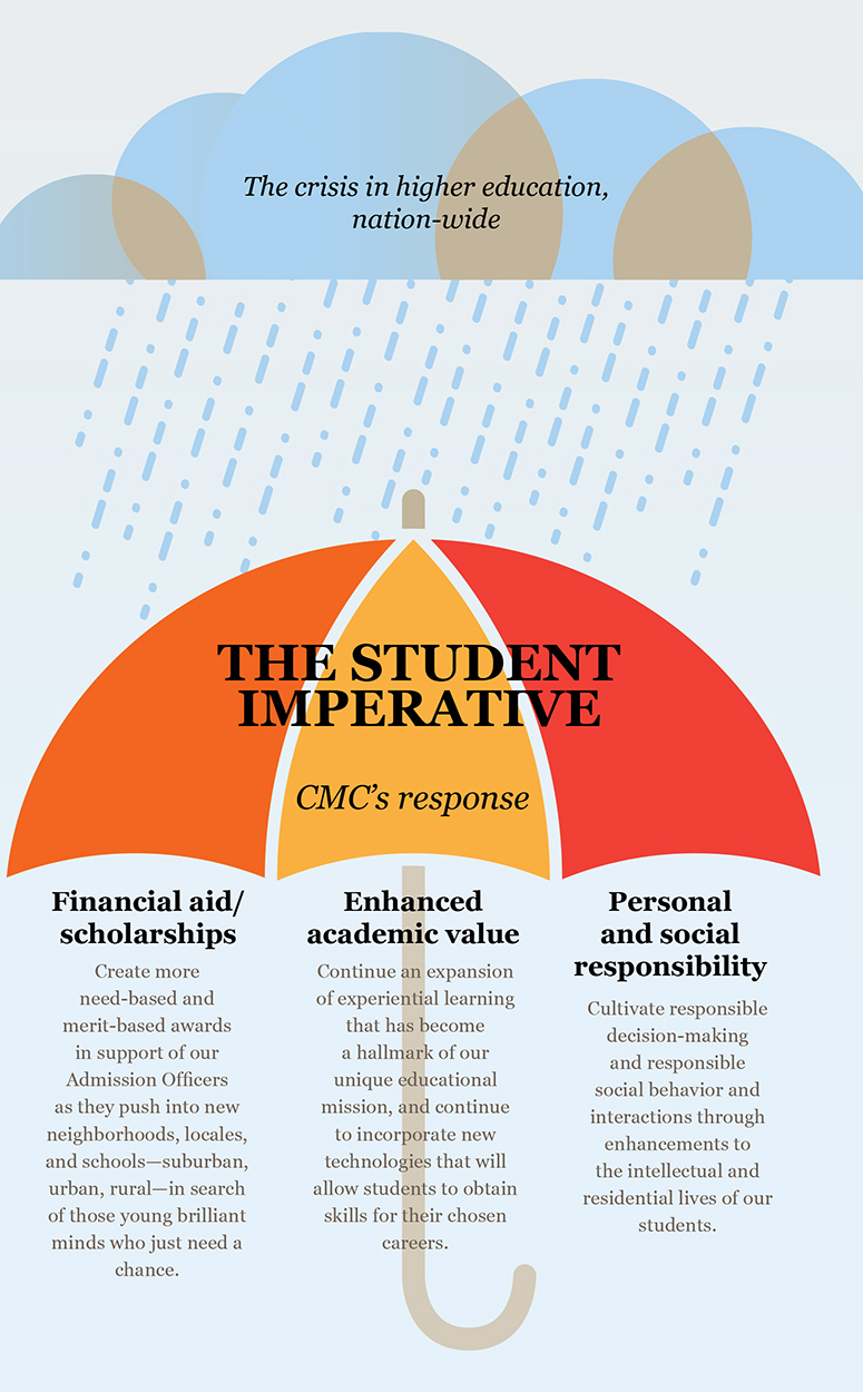 Student Imperative graphic