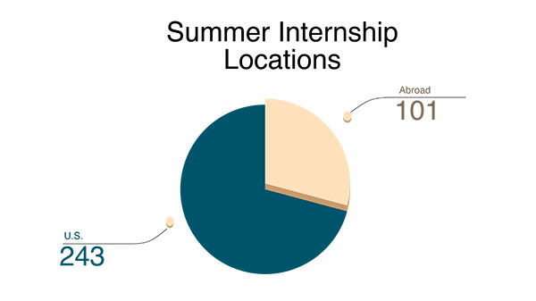 Summer internships: 344 total students funded; 243 locations in U.S.