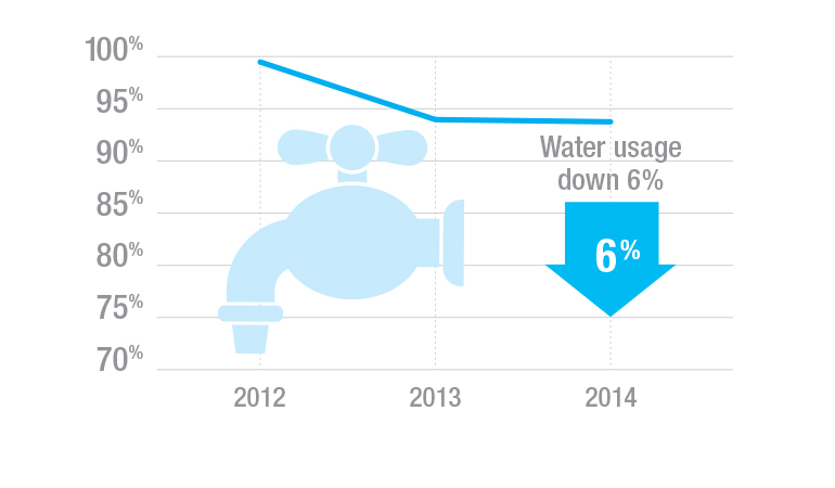 Graphic showing reduction in water usage