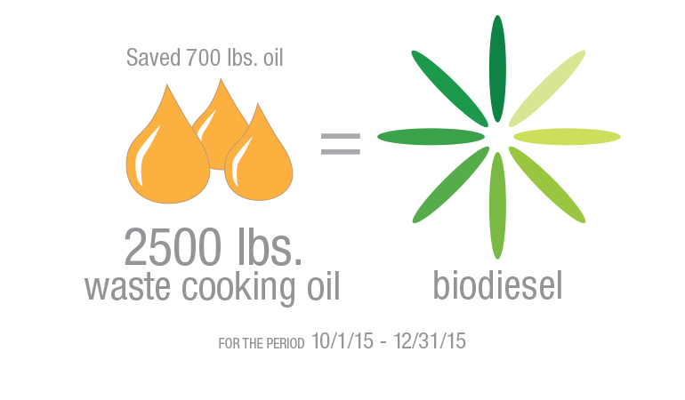 Graphic showing waste food oil conversion to biodiesel